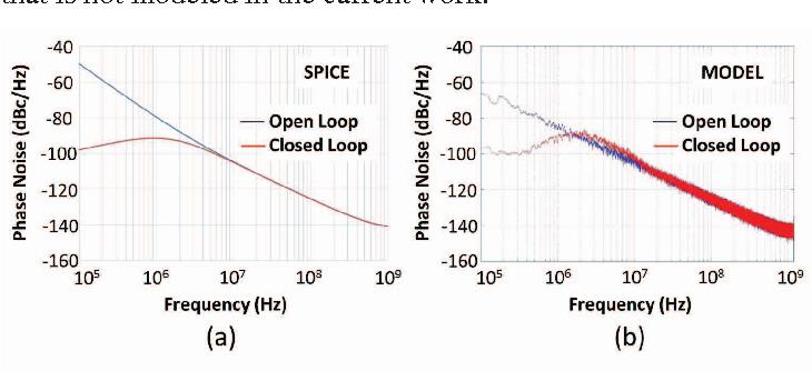 Figure 6 from A system-verilog behavioral model for PLLs for pre