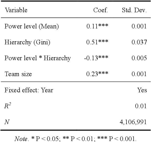 Figure 3 for Team Power and Hierarchy: Understanding Team Success
