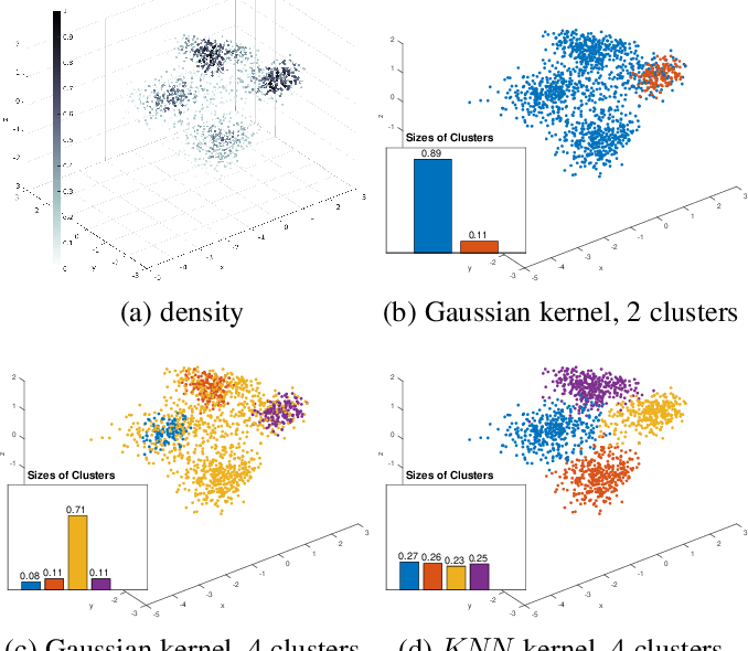Figure 4 for Kernel clustering: density biases and solutions