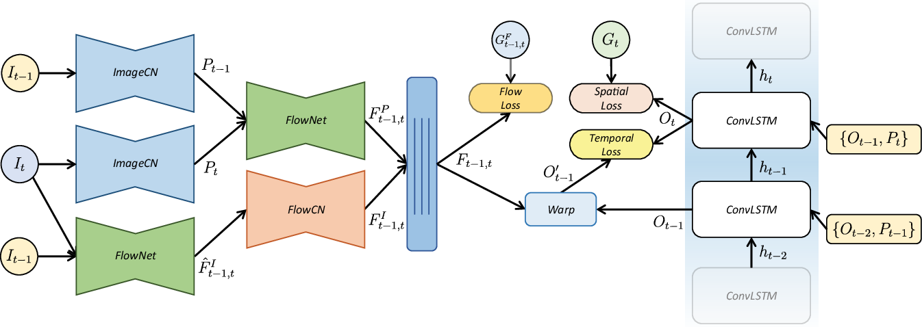 Figure 3 for Frame-Recurrent Video Inpainting by Robust Optical Flow Inference