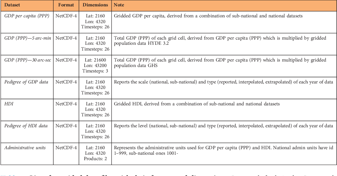 Gridded global datasets for Gross Domestic Product and Human