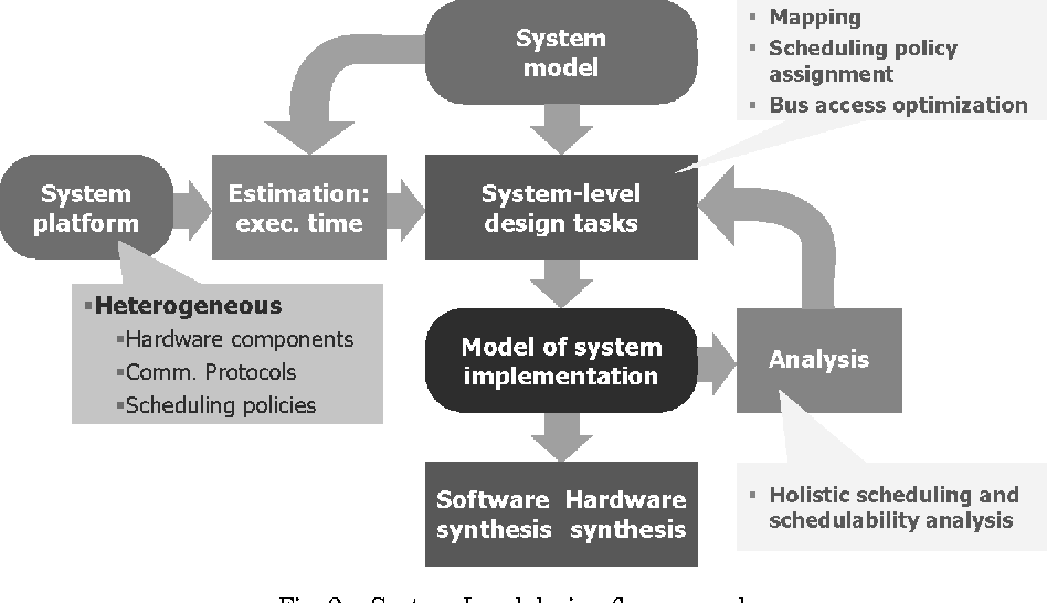 Figure 9 from Analysis and optimization of distributed real