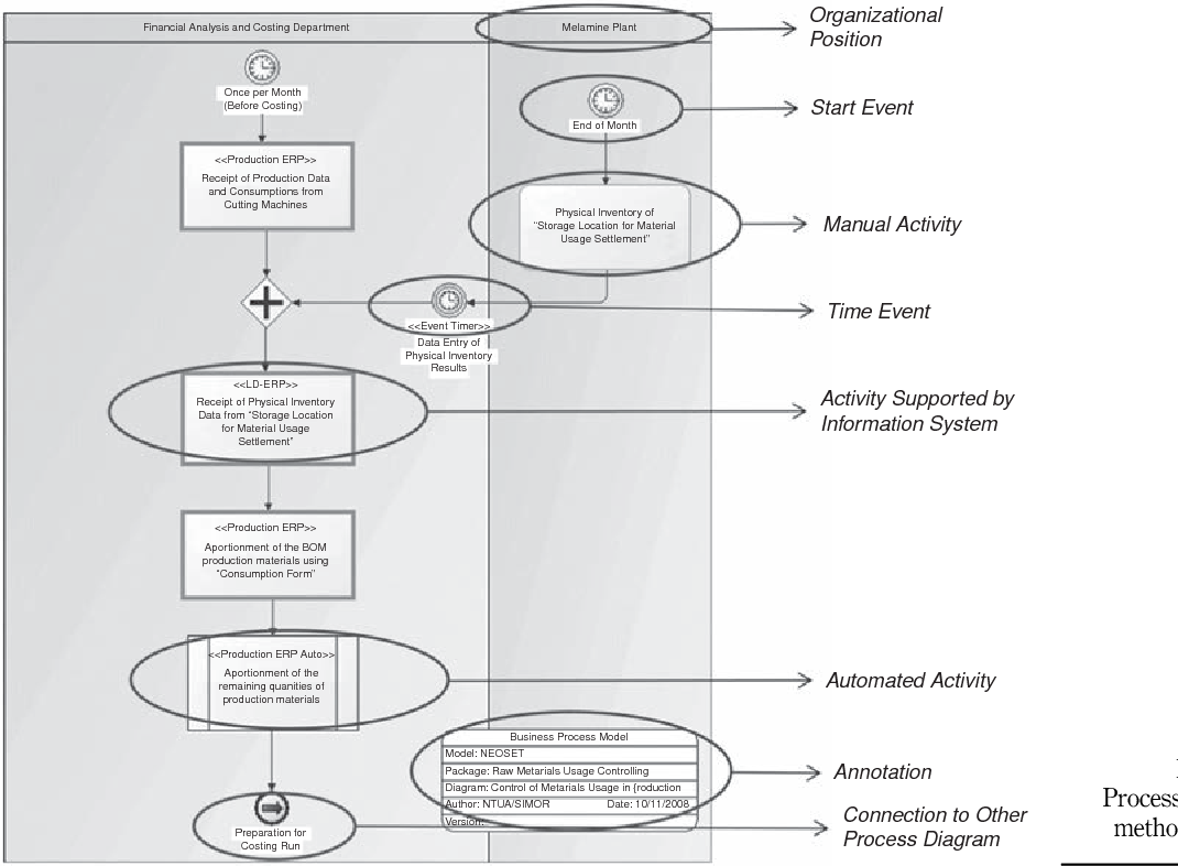 a business process modeling enabled requirements engineering