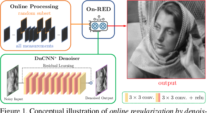 Figure 1 for Online Regularization by Denoising with Applications to Phase Retrieval