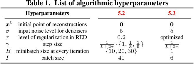 Figure 2 for Online Regularization by Denoising with Applications to Phase Retrieval