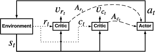 Figure 1 for Towards Long-term Fairness in Recommendation