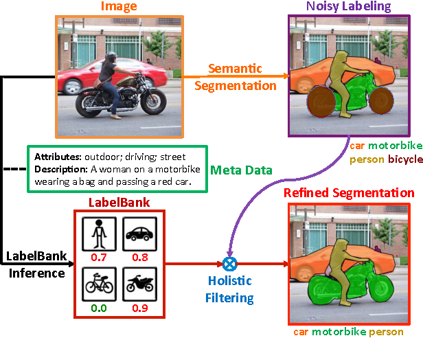 Figure 1 for LabelBank: Revisiting Global Perspectives for Semantic Segmentation