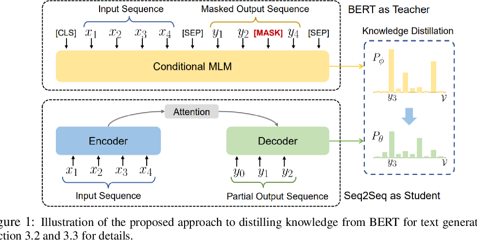 Figure 1 for Distilling the Knowledge of BERT for Text Generation