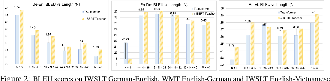 Figure 3 for Distilling the Knowledge of BERT for Text Generation