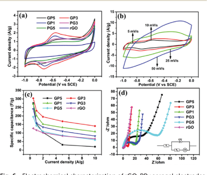 Figure 6 from Spontaneous assembly of strong and conductive graphene