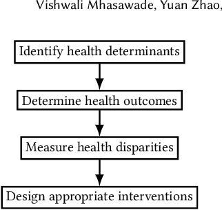 Figure 3 for Machine Learning in Population and Public Health