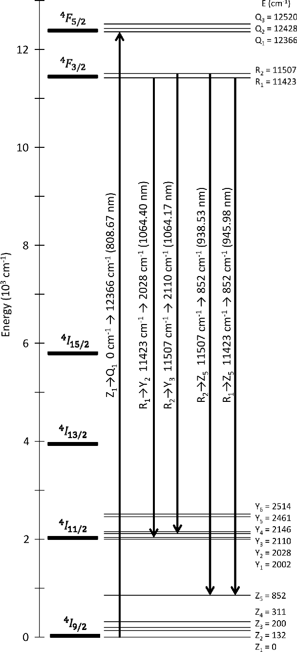 Fig. 1. Energy level diagram of Nd:YAG showing the preferred 808.67 nm pump and 1064.40, 1064.17, 945.98, 938.53 nm lasing transitions [15], [16], [20].