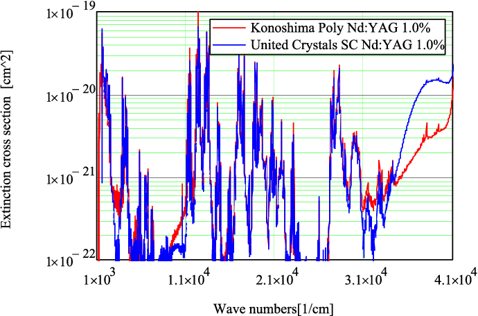 Fig. 10. Extinction cross section as a function of wavelength for Konoshima polycrystalline Nd:YAG 1% (solid red) and United Crystals single crystal Nd:YAG 1% (solid blue) at room temperature.