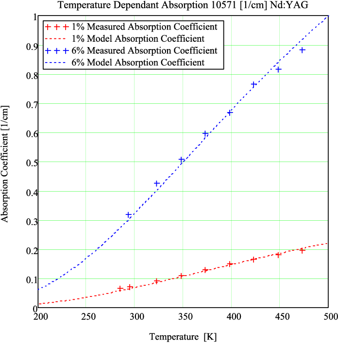 Fig. 11. Peak absorption coefficient at 946 nm for Konoshima polycrystalline 1% and 6% Nd doped YAG; experimental data (+) and model extinction coefficient (dotted line) as a function of temperature.