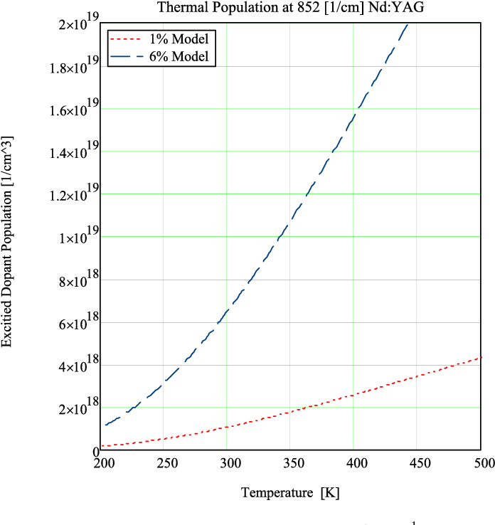 Fig. 12. Model temperature dependant population at 852 cm−1 for 1% and 6% Nd doped YAG.
