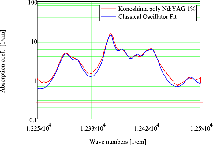 Fig. 14. Absorption coefficient for Konoshima polycrystalline Nd:YAG 1% and classical oscillator model as a function of wavelength.