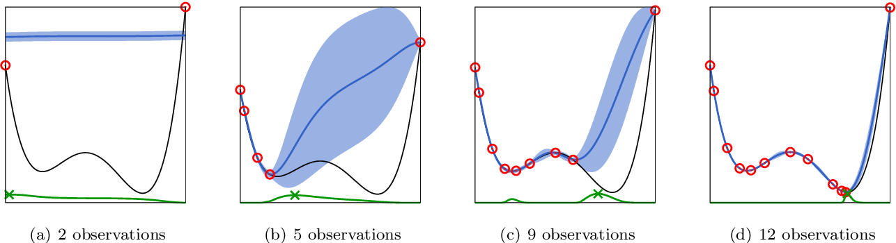 Figure 3 for Bayesian optimisation of large-scale photonic reservoir computers