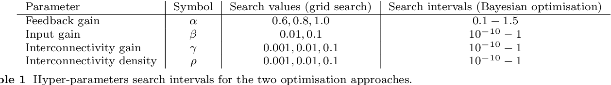 Figure 2 for Bayesian optimisation of large-scale photonic reservoir computers