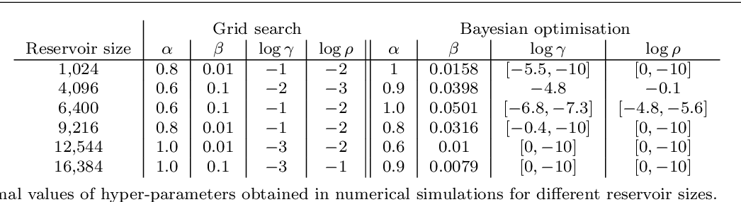 Figure 4 for Bayesian optimisation of large-scale photonic reservoir computers