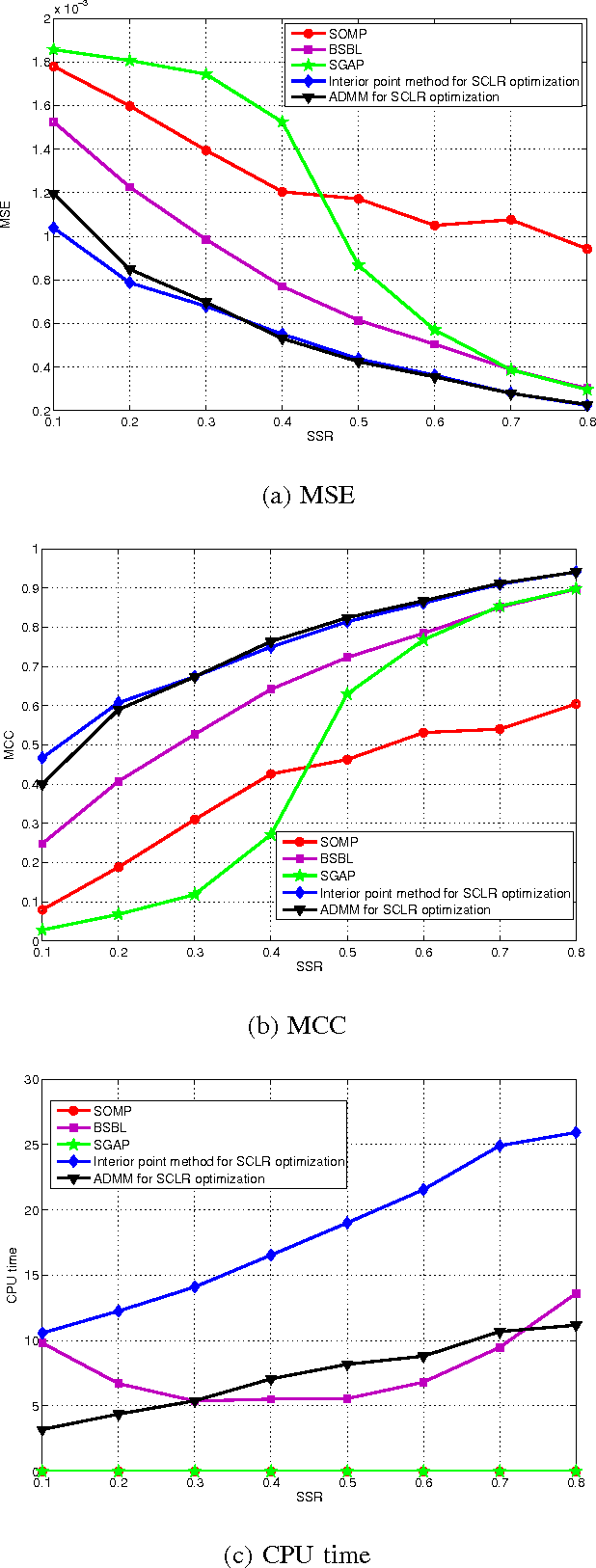 Figure 3 for Compressed Sensing of Multi-Channel EEG Signals: The Simultaneous Cosparsity and Low Rank Optimization