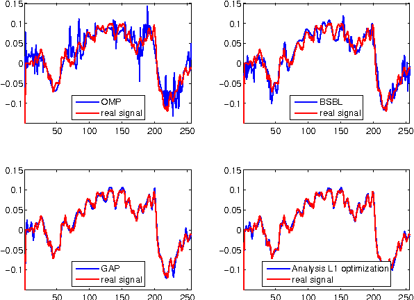 Figure 1 for Compressed Sensing of Multi-Channel EEG Signals: The Simultaneous Cosparsity and Low Rank Optimization