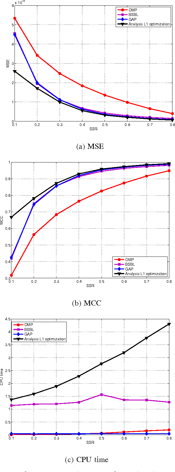 Figure 2 for Compressed Sensing of Multi-Channel EEG Signals: The Simultaneous Cosparsity and Low Rank Optimization