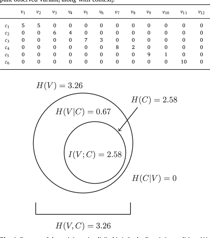 Figure 2 for The cognitive roots of regularization in language