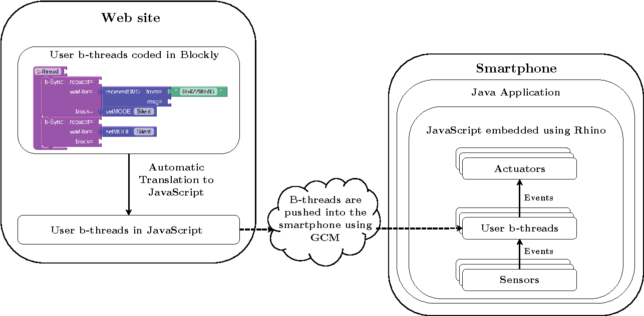 A Use Case For Behavioral Programming An Architecture In Javascript Block Diagram And Blockly Interactive Applications With Cross Cutting Scenarios Semantic
