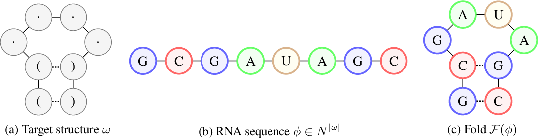 Figure 1 for Learning to Design RNA