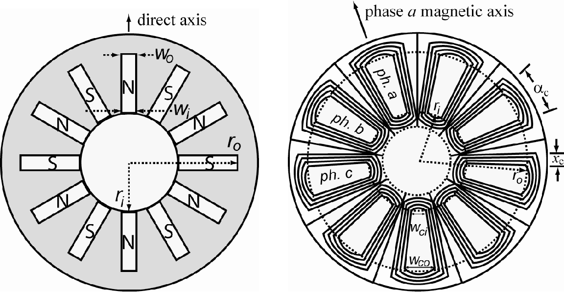design and testing of a permanent magnet axial flux wind