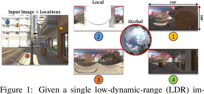 Figure 1 for Spatially-Varying Outdoor Lighting Estimation from Intrinsics