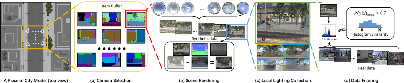 Figure 3 for Spatially-Varying Outdoor Lighting Estimation from Intrinsics