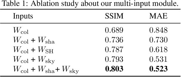 Figure 2 for Spatially-Varying Outdoor Lighting Estimation from Intrinsics