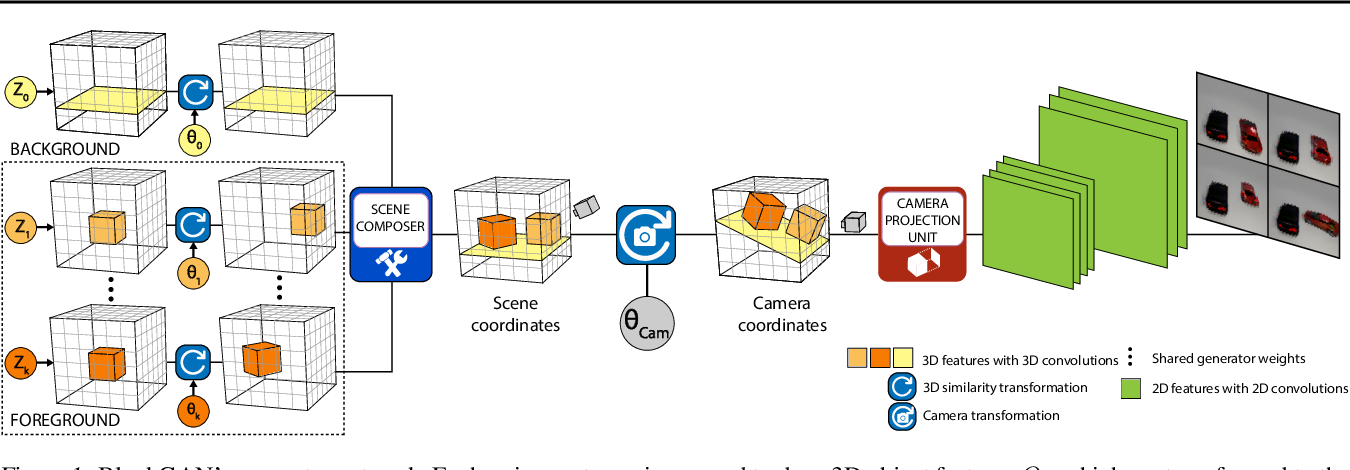Figure 1 for BlockGAN: Learning 3D Object-aware Scene Representations from Unlabelled Images