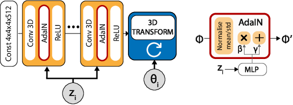 Figure 3 for BlockGAN: Learning 3D Object-aware Scene Representations from Unlabelled Images