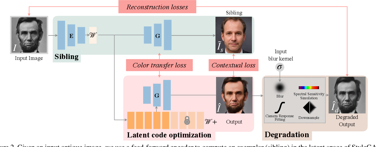 Figure 2 for Time-Travel Rephotography