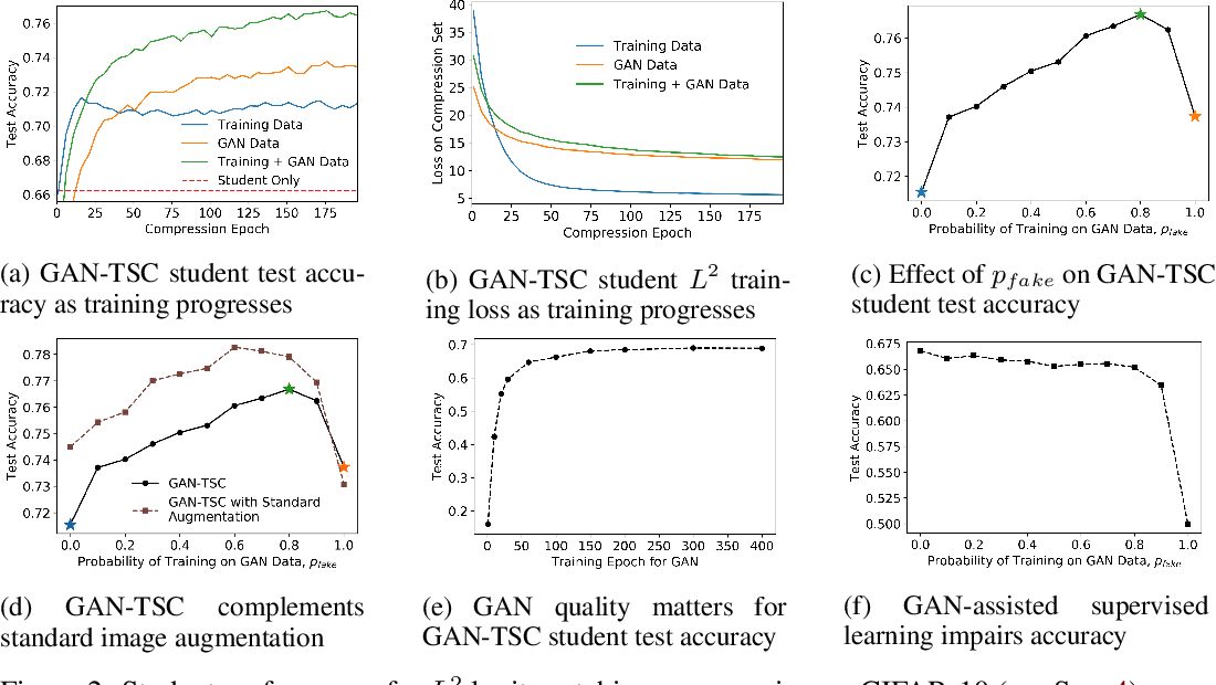 Figure 3 for Model Compression with Generative Adversarial Networks
