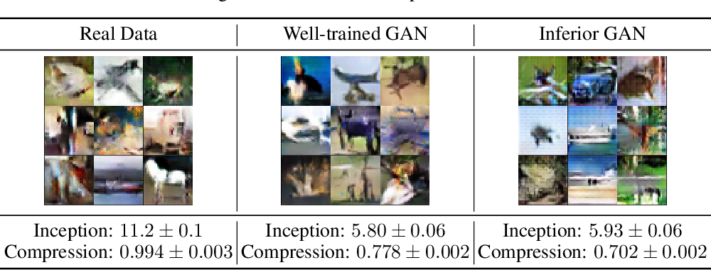 Figure 4 for Model Compression with Generative Adversarial Networks