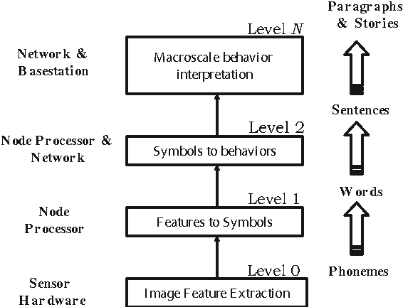 A sensory grammar for inferring behaviors in sensor networks ...