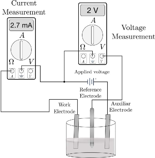 Figure 2 from Water electrolysis experimental characterization and