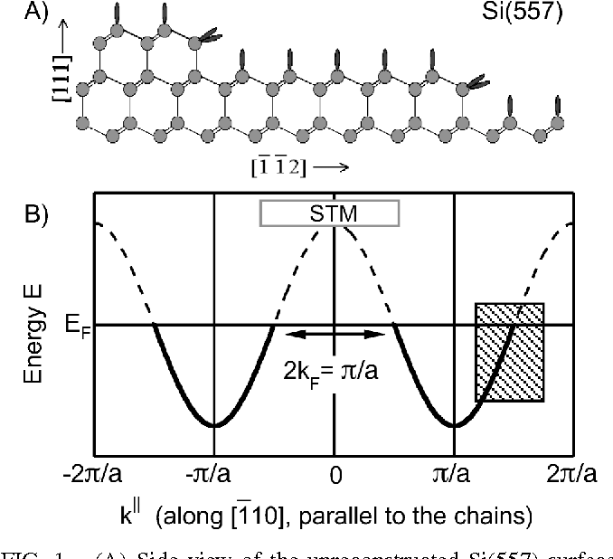Figure 1 From Band Splitting For Si557 Au Is It Spin Charge