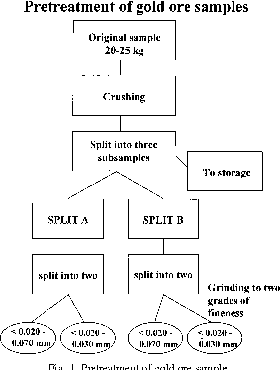 Comparison of three analytical methods in the determination of gold