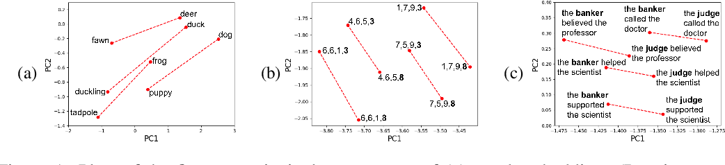 Figure 1 for RNNs Implicitly Implement Tensor Product Representations