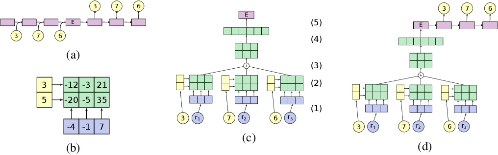 Figure 3 for RNNs Implicitly Implement Tensor Product Representations