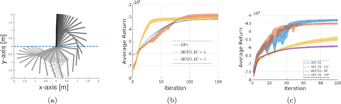 Figure 1 for Model-Free Trajectory-based Policy Optimization with Monotonic Improvement