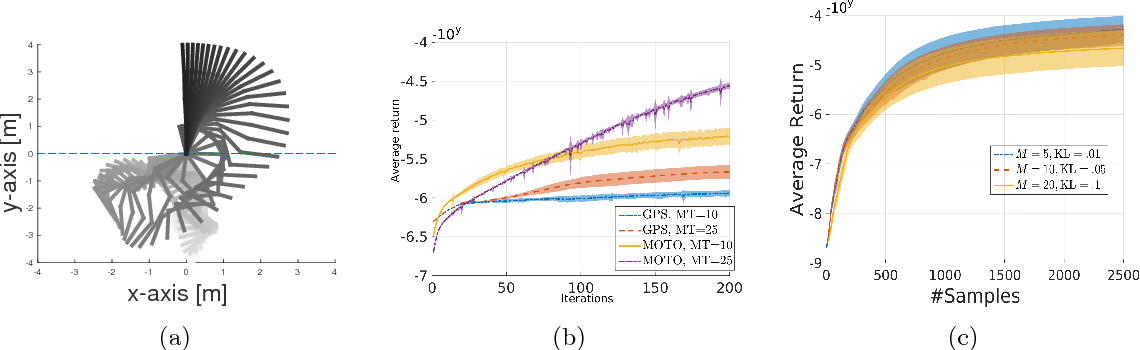 Figure 2 for Model-Free Trajectory-based Policy Optimization with Monotonic Improvement