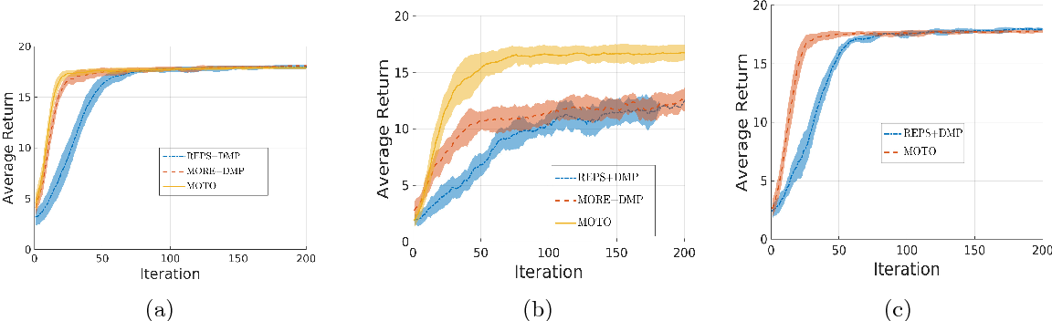 Figure 3 for Model-Free Trajectory-based Policy Optimization with Monotonic Improvement