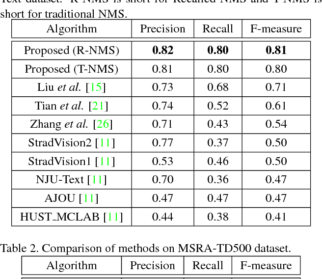 Figure 2 for Deep Direct Regression for Multi-Oriented Scene Text Detection