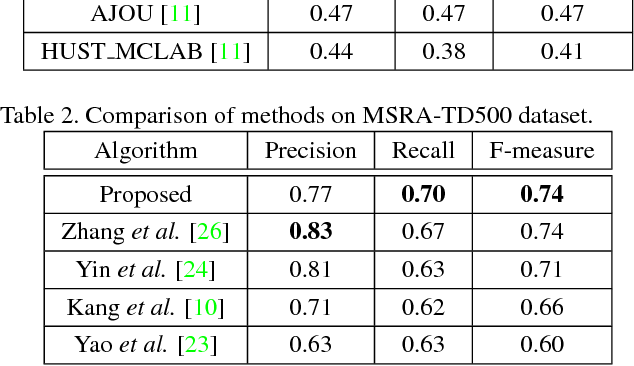 Figure 4 for Deep Direct Regression for Multi-Oriented Scene Text Detection