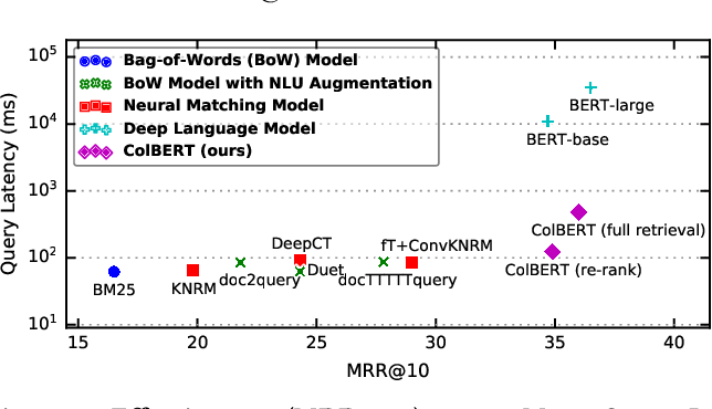 Figure 1 for ColBERT: Efficient and Effective Passage Search via Contextualized Late Interaction over BERT